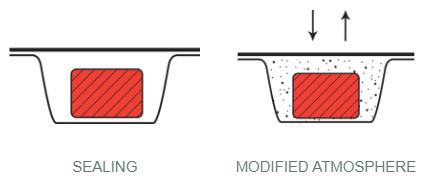 Ilpra Seal methods